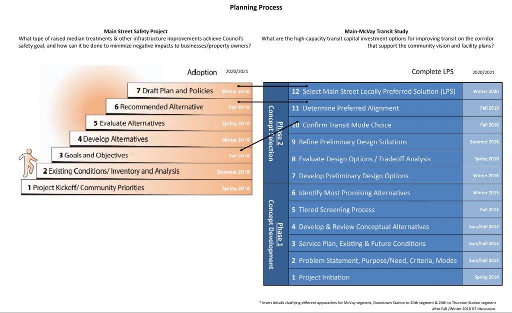 MMTS_MSSP Coordination Diagram_April 2019
