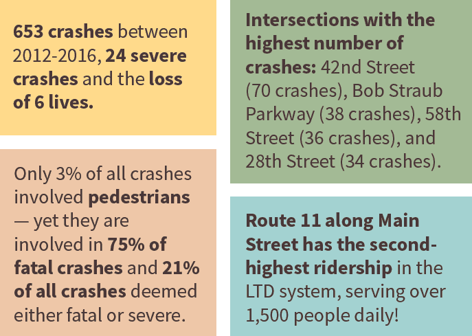 653 crashes between 2012-2016, 24 severe crashes and the loss of 6 lives. Intersections with the highest number of crashes: 42nd Street (70 crashes), Bob Straub Parkway (38 crashes), 58th Street (36 crashes), and 28th Street (34 crashes). Only 3% of all crashes involved pedestrians — yet they are involved in 75% of fatal crashes and 21% of all crashes deemed either fatal or severe. Route 11 along Main Street has the second highest ridership in the LTD system, serving over 1,500 people daily!