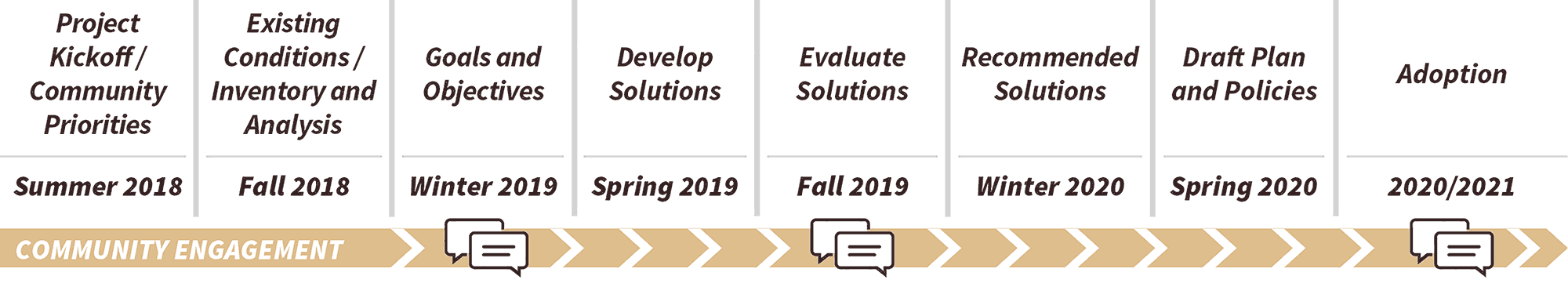 Project Kickoff, Community Priorities: Summer 2018. Existing Conditions, Inventory and Analysis: Fall 2018. Goals and objectives: Fall 2018. Develop solutions: Spring 2019. Evaluate solutions: Fall 2019. Recommended solutions: Winter 2020. Draft Plan and Policies: Spring 2020. Adoption: 2020/2021. Community Engagement: Winter 2019, Fall 2019, 2020/2021.